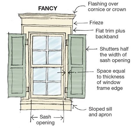 Window Trim Terms To Remember For Historic Or Reproduction