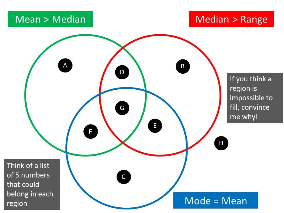 Venn Diagram Rich Maths Tasks On Mrbartonmaths Math Enriching
