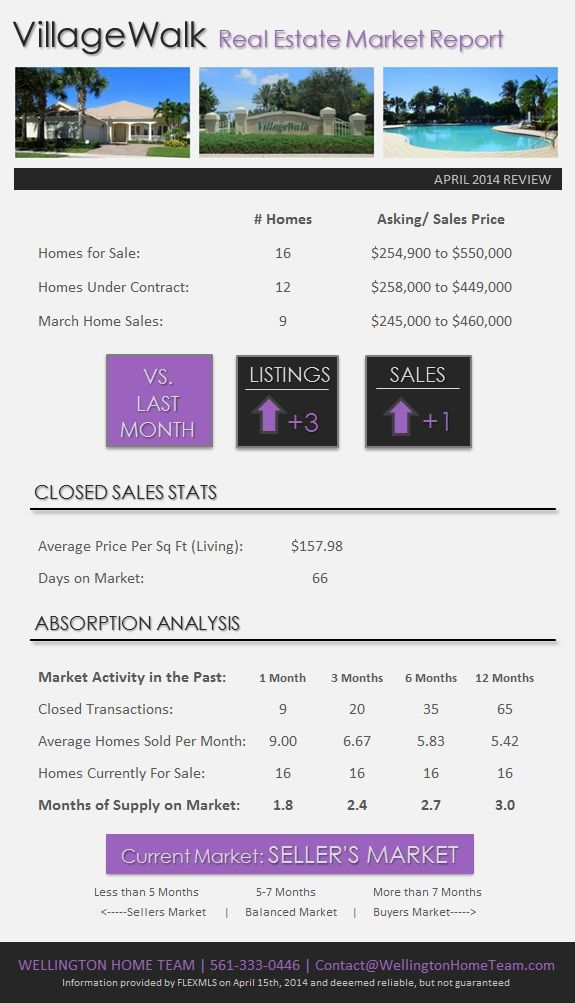 VillageWalk Wellington Real Estate Market Report | April 2014 Thinking about listing your VillageWalk home for sale? Call us and take advantage of the SELLER'S MARKET today!