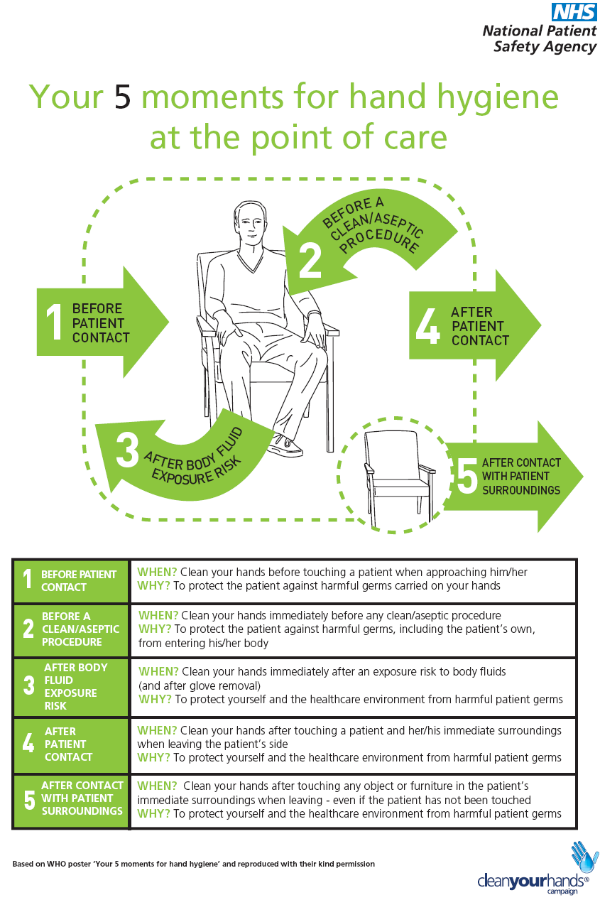 5 moments of hand hygiene poster - Google Search | NURSING ...