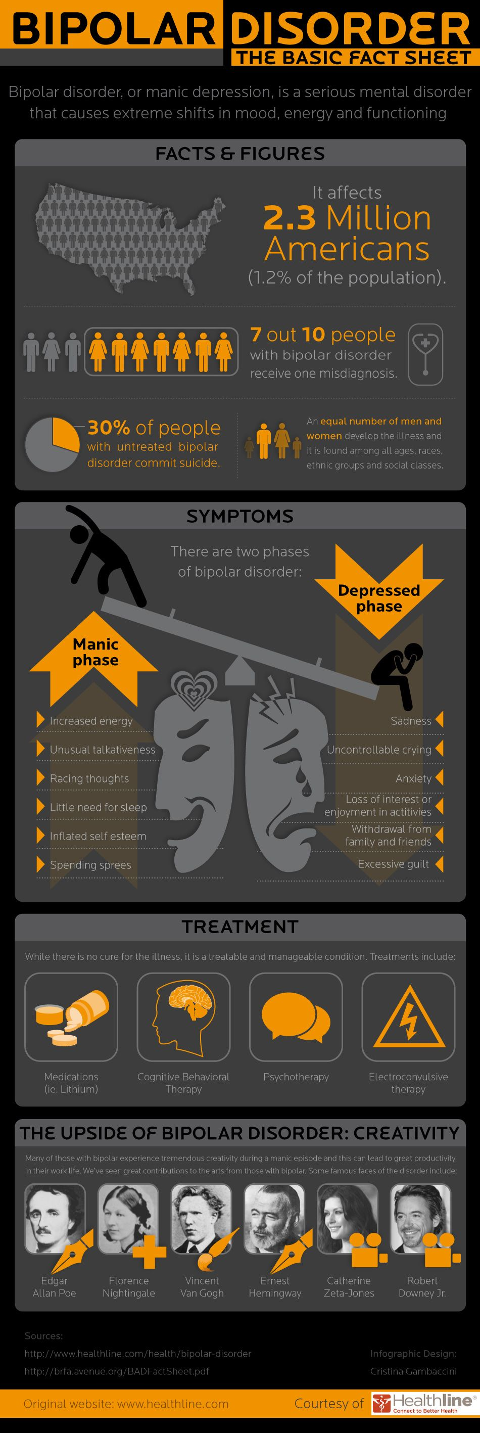 Bipolar Disorder Infographic and Stats