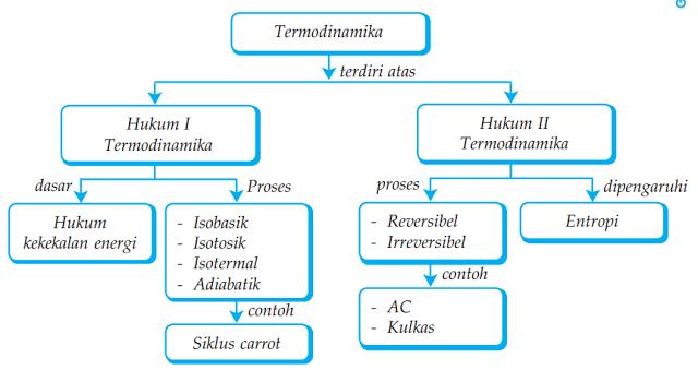 Peta konsep termodinamika fisika pinterest peta peta konsep termodinamika ccuart Images