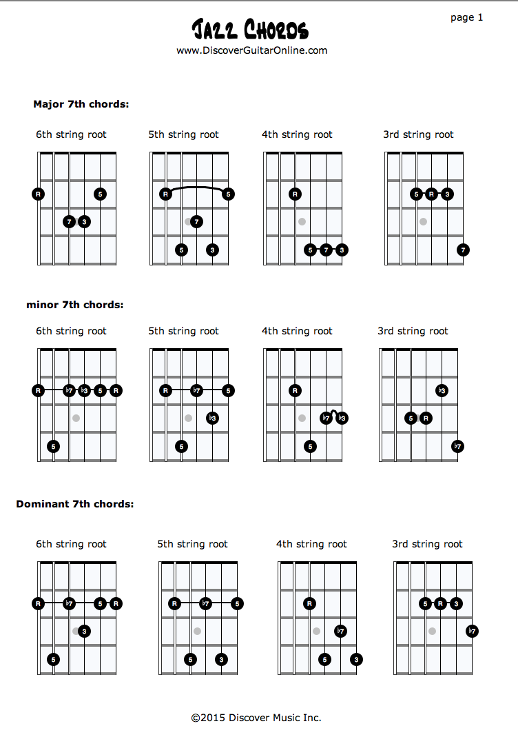 Jazz Chords Pg1 Maj7th Min7th Dom7th Discover Guitar Online