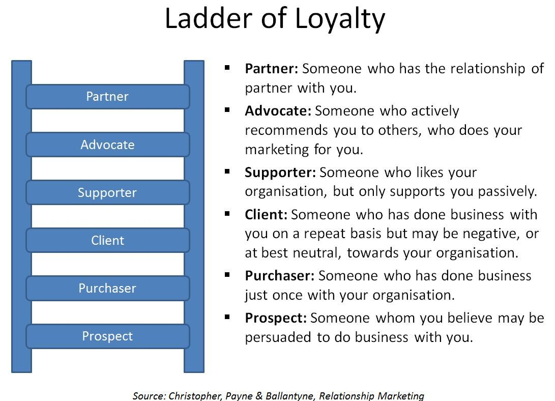 The Ladder Of Loyalty. Here Is A Good Summery Of Something That Is So Basic  The Ladders