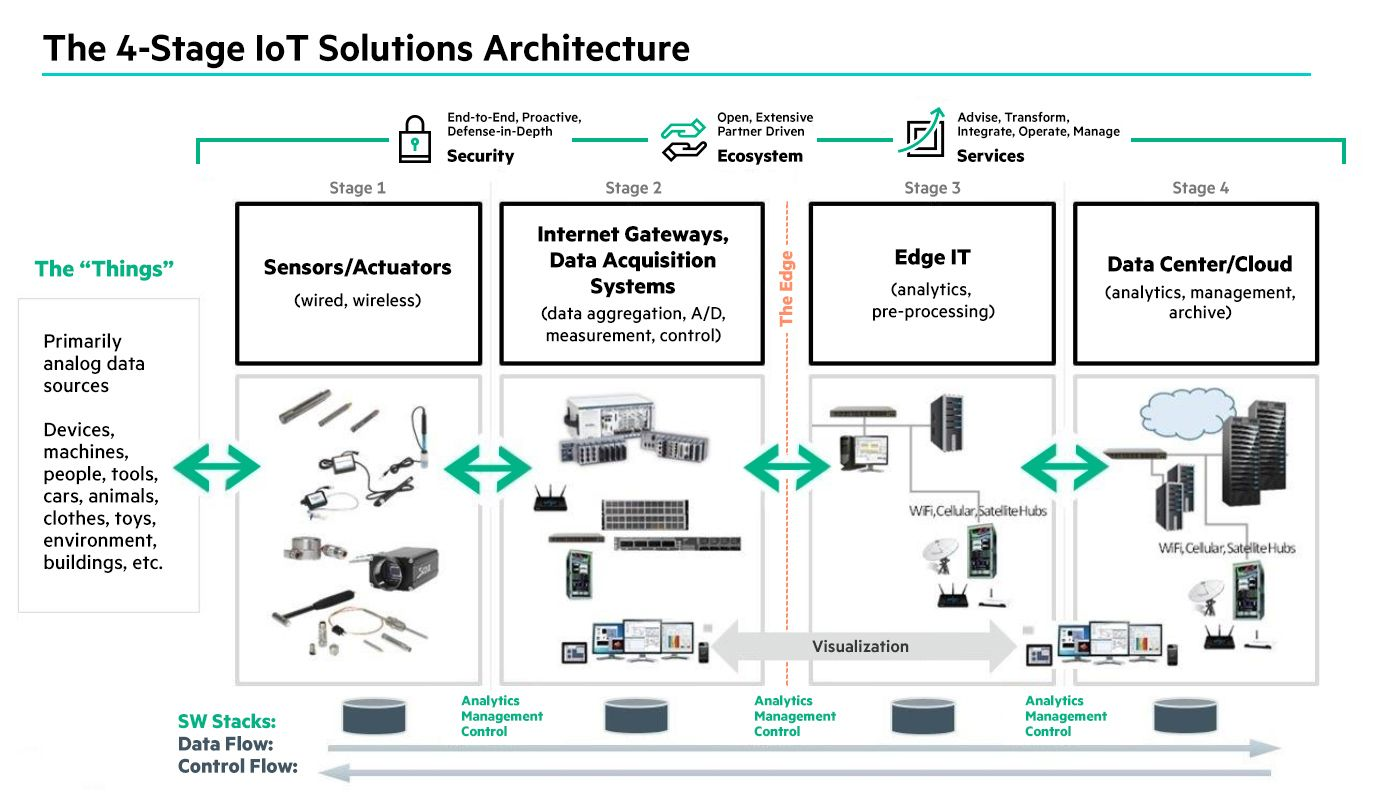 What The Intelligent Edge Is And Why It S Useful Iot Diagram