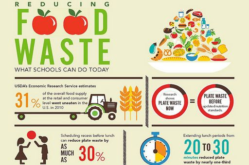the usda and epa are partnering on initiatives to reduce food waste at the beginning and end of the food production process
