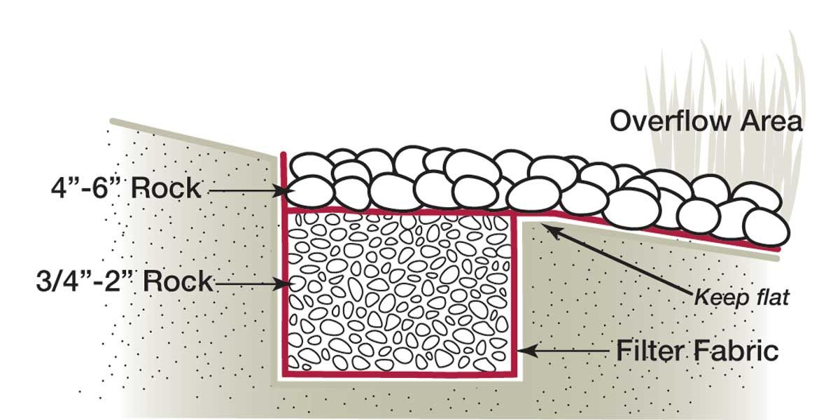 Diagram Of Rock Infiltration Installation Guidelines Infiltration Best Guidelines