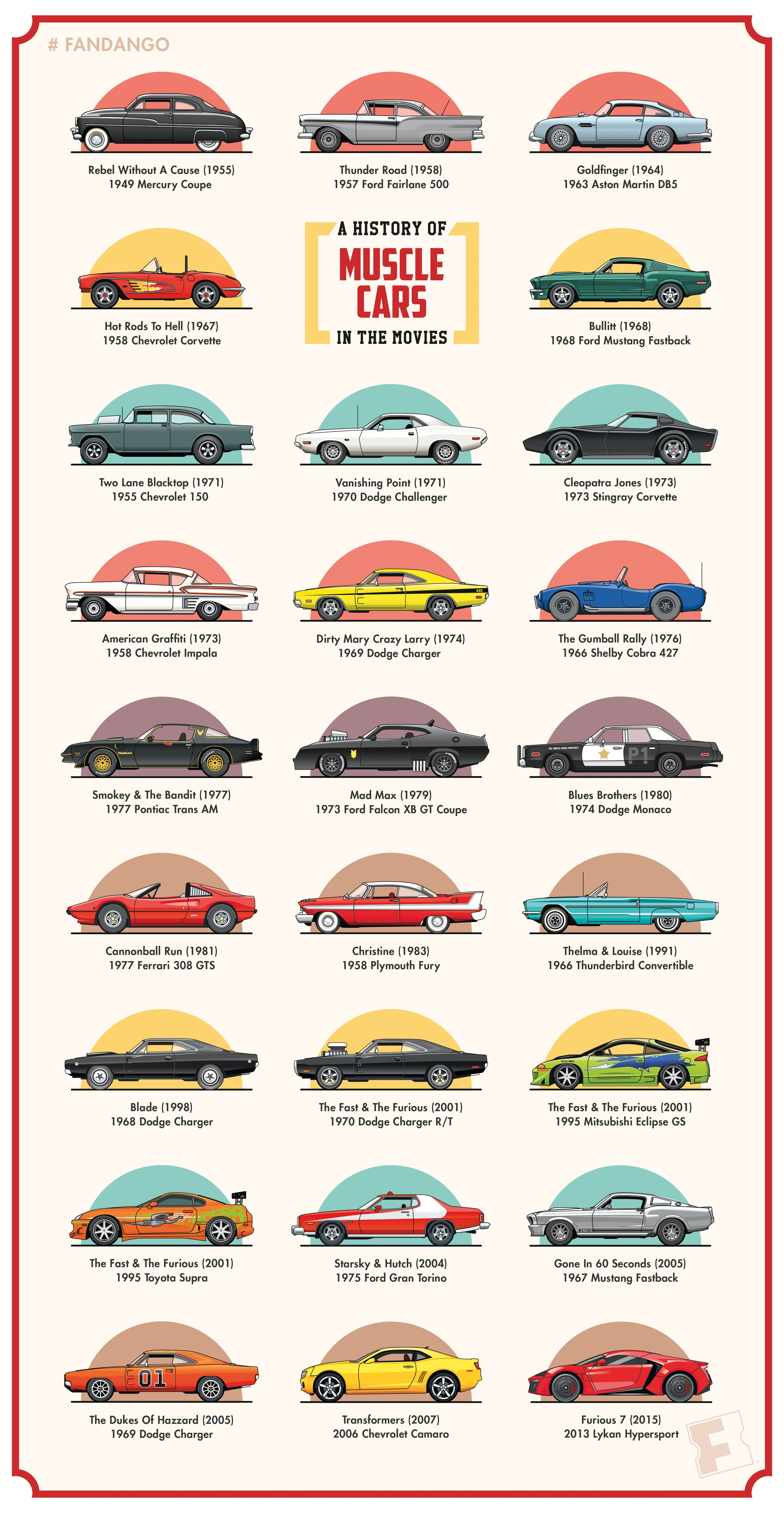 Top 10 American Muscle Cars - Courtesy of http://www ...