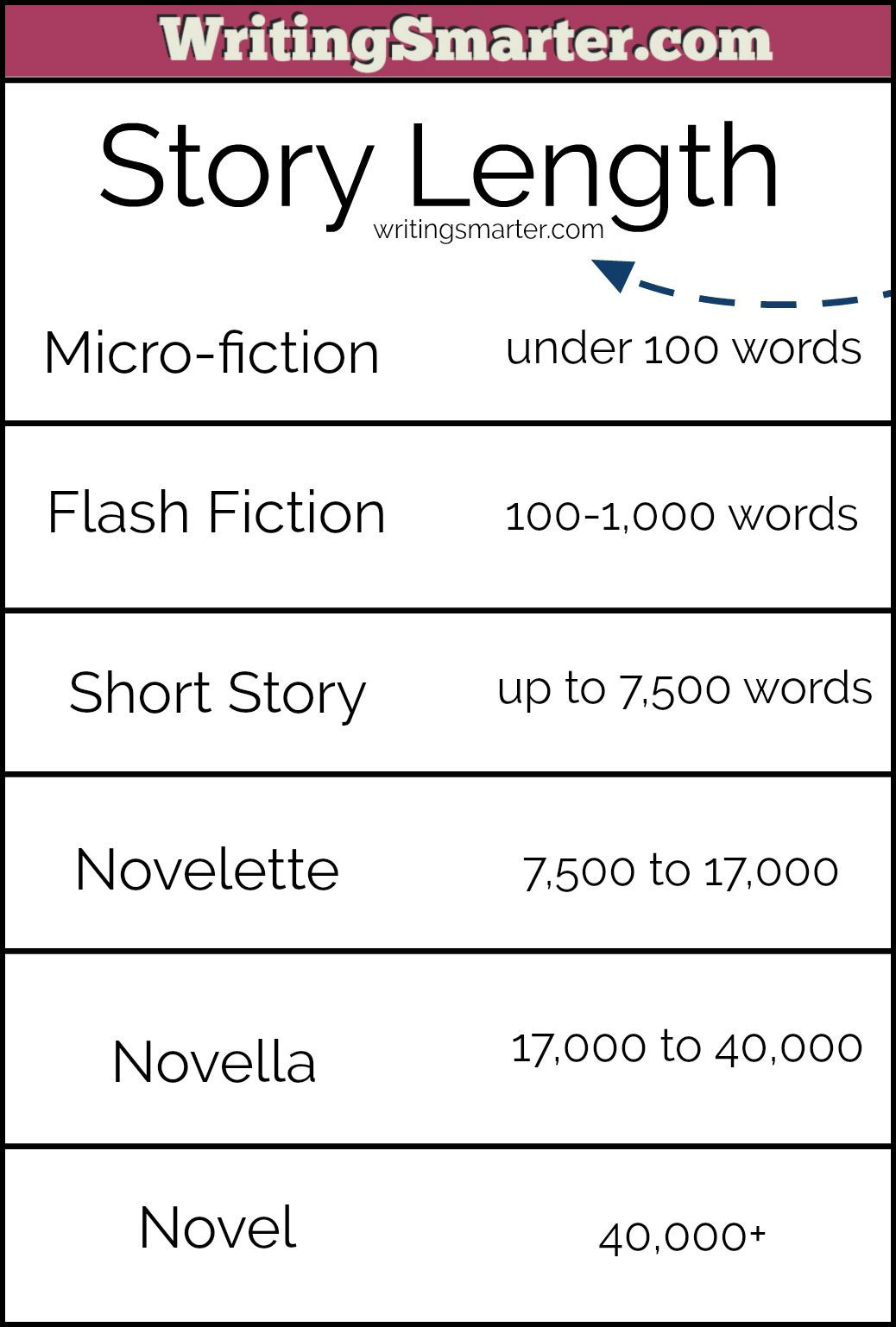 How Many Words In A Story Story Writing Words Fiction Writing
