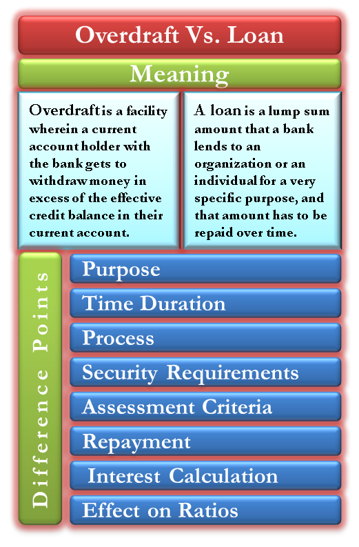 Overdraft Vs Loan Accounting And Finance Financial Accounting Business Finance