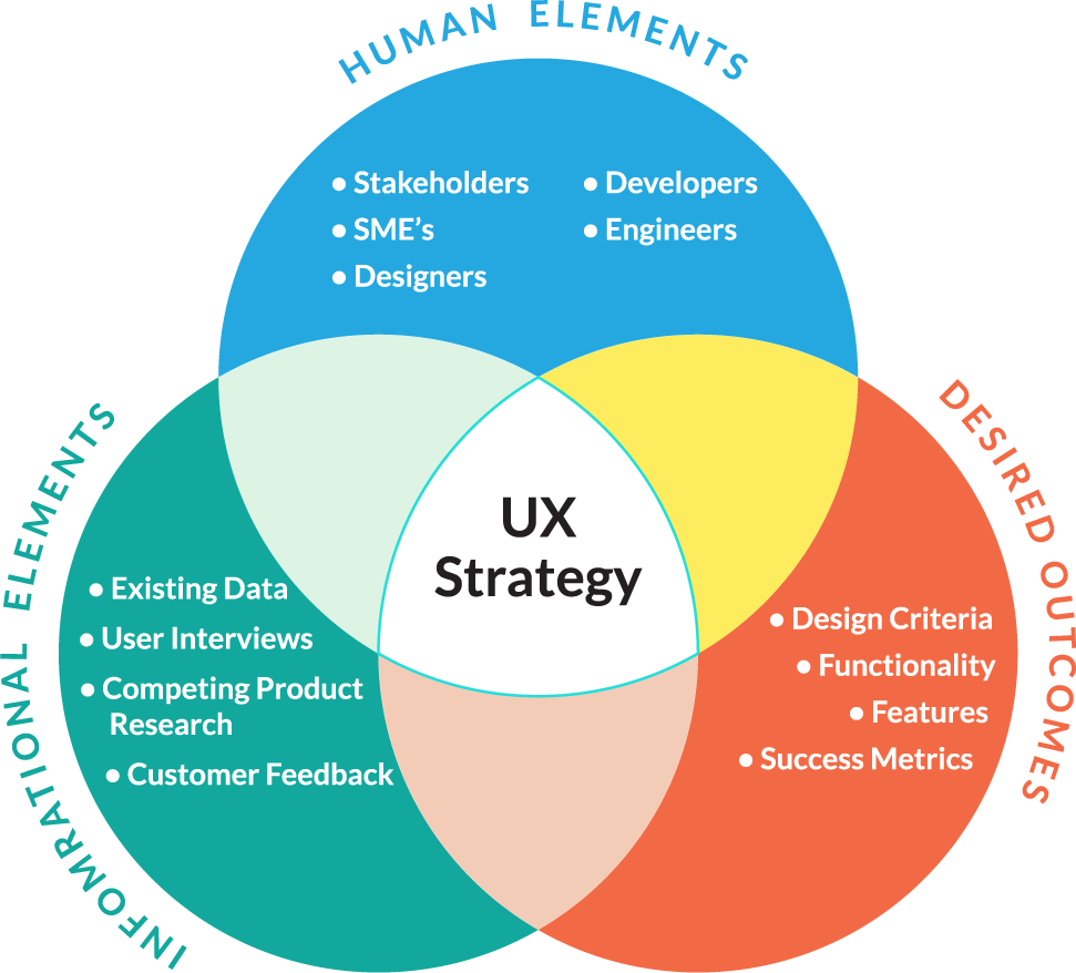 Ux Strategy And Creating Successful Products Sherif Amin Ux Design Process Experience Design Design Thinking Process