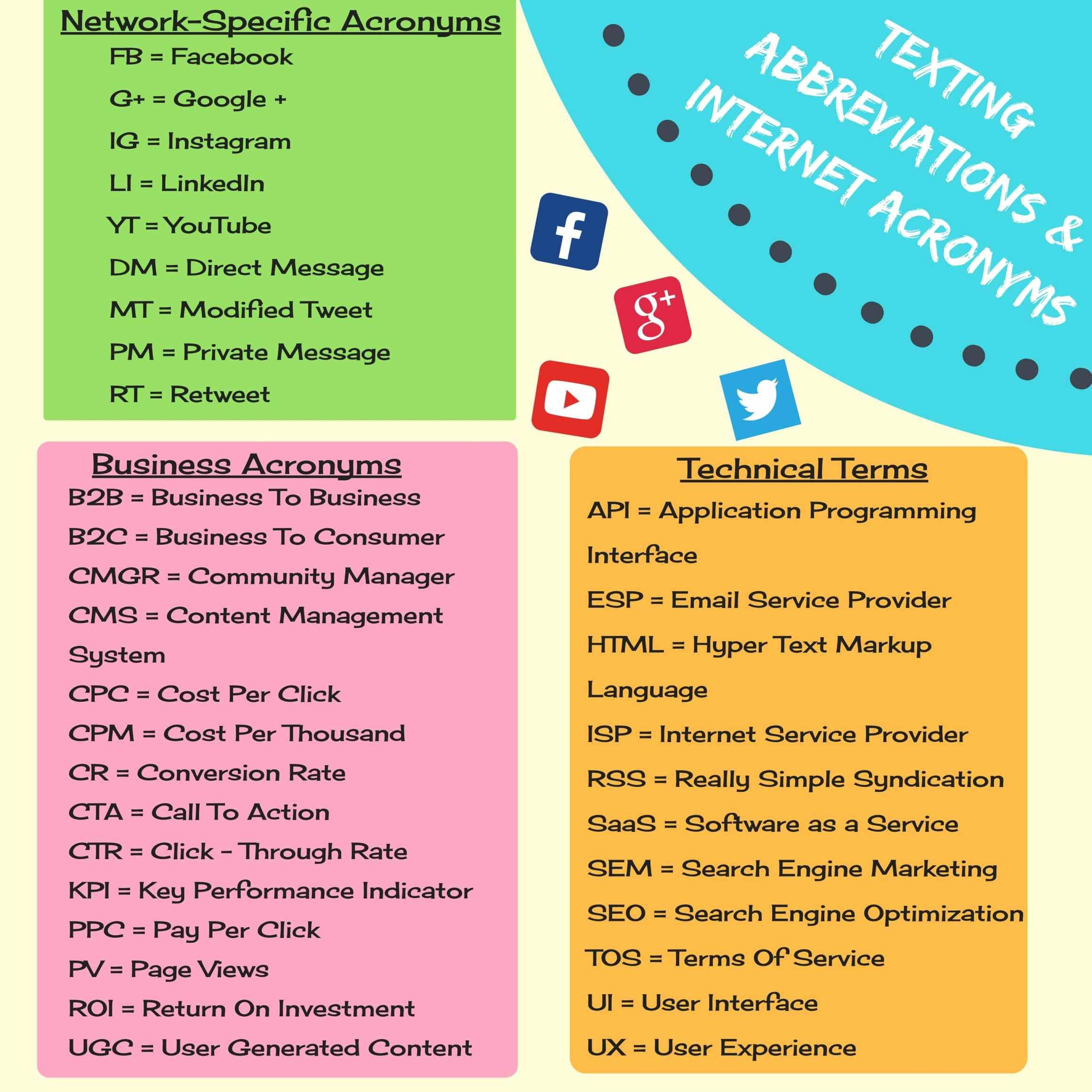 Commonly Used Texting Abbreviations And Internet Acronyms