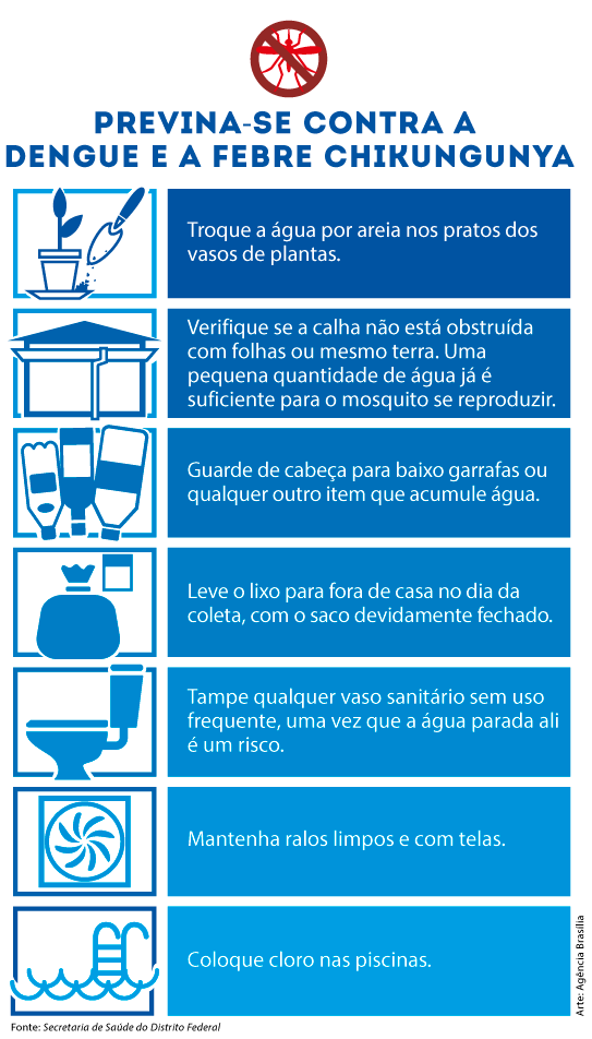 Samambaia terá o Dia D contra dengue e febre chikungunya - http://noticiasembrasilia.com.br/noticias-distrito-federal-cidade-brasilia/2015/04/06/samambaia-tera-o-dia-d-contra-dengue-e-febre-chikungunya/