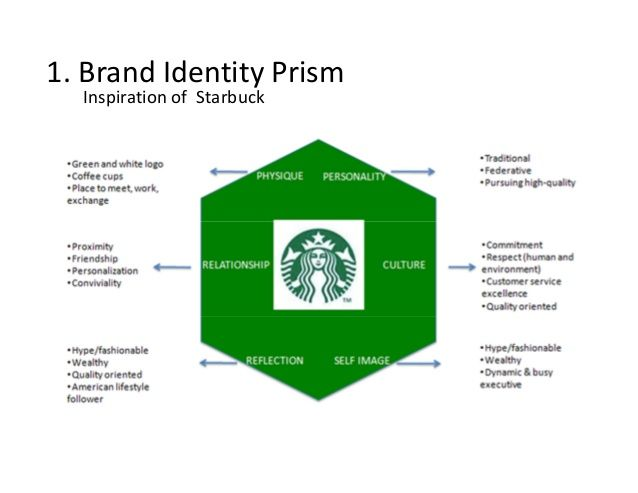 Prisme De Kapferer De Starbuck Pinterest Branding Online Business Marketing Marketing Plan Template