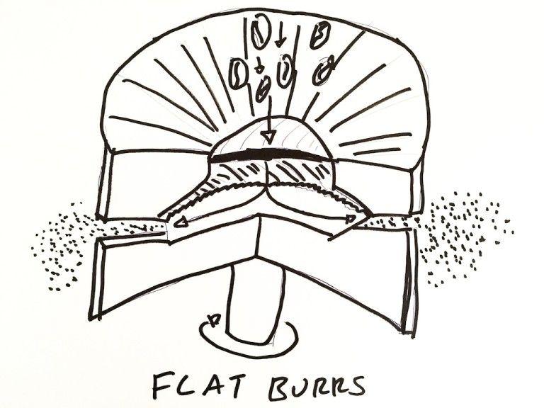 incanto line ceramic burr grinder parts diagram