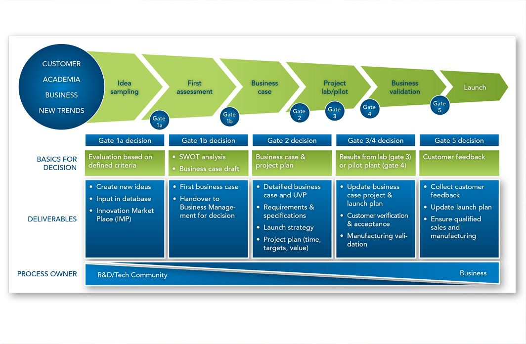 innovation process models | ... the launch of the finished product ...