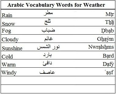 Arabic Vocabulary Words for Weather | Learn Arabic | Pinterest ...