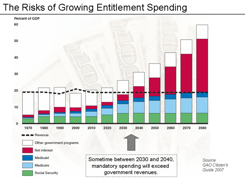 FileGAO Slide.png Government benefits, Medicare, Graphing