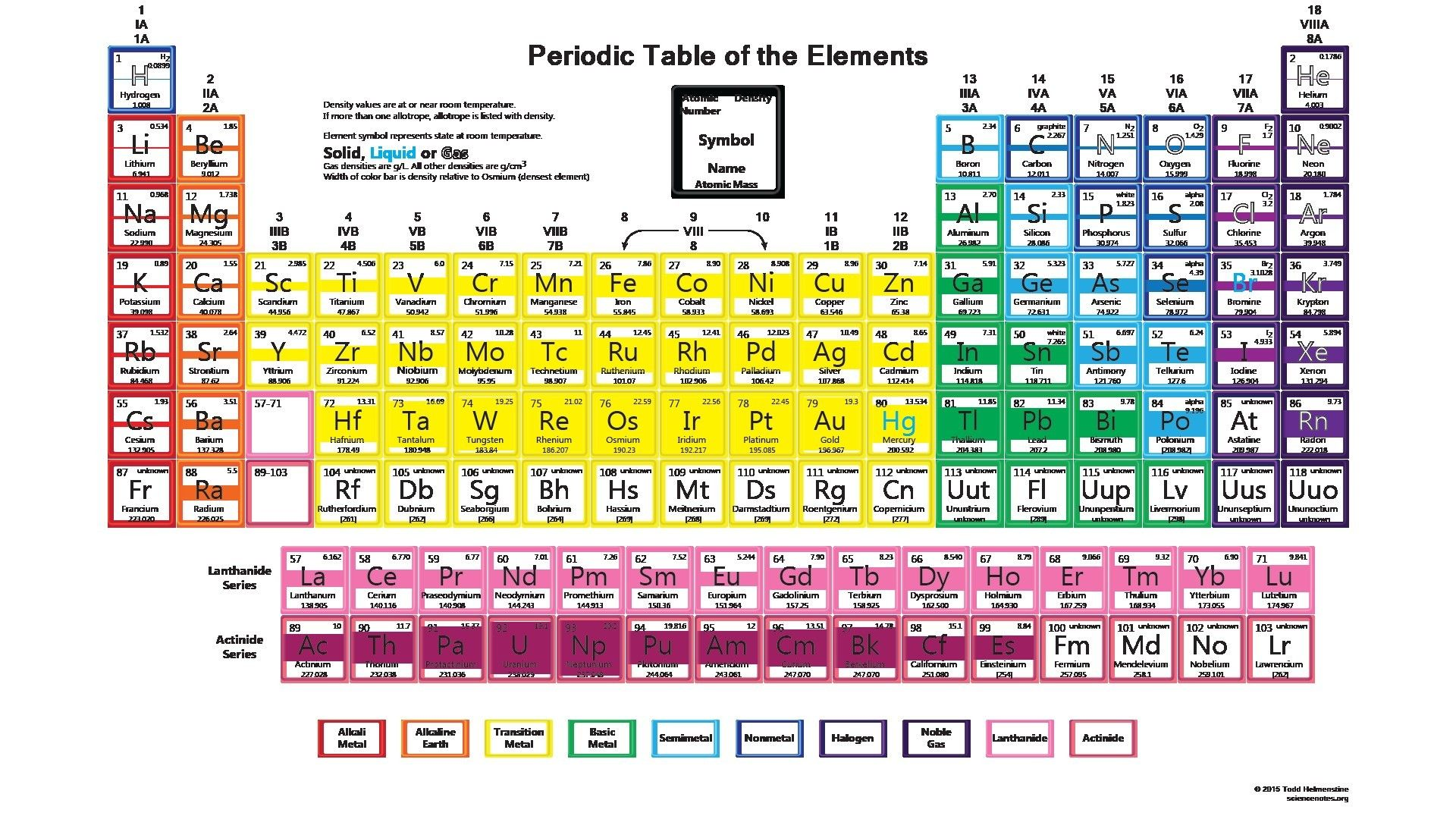 Unique Periodic Table Simple Tablepriodic Priodic