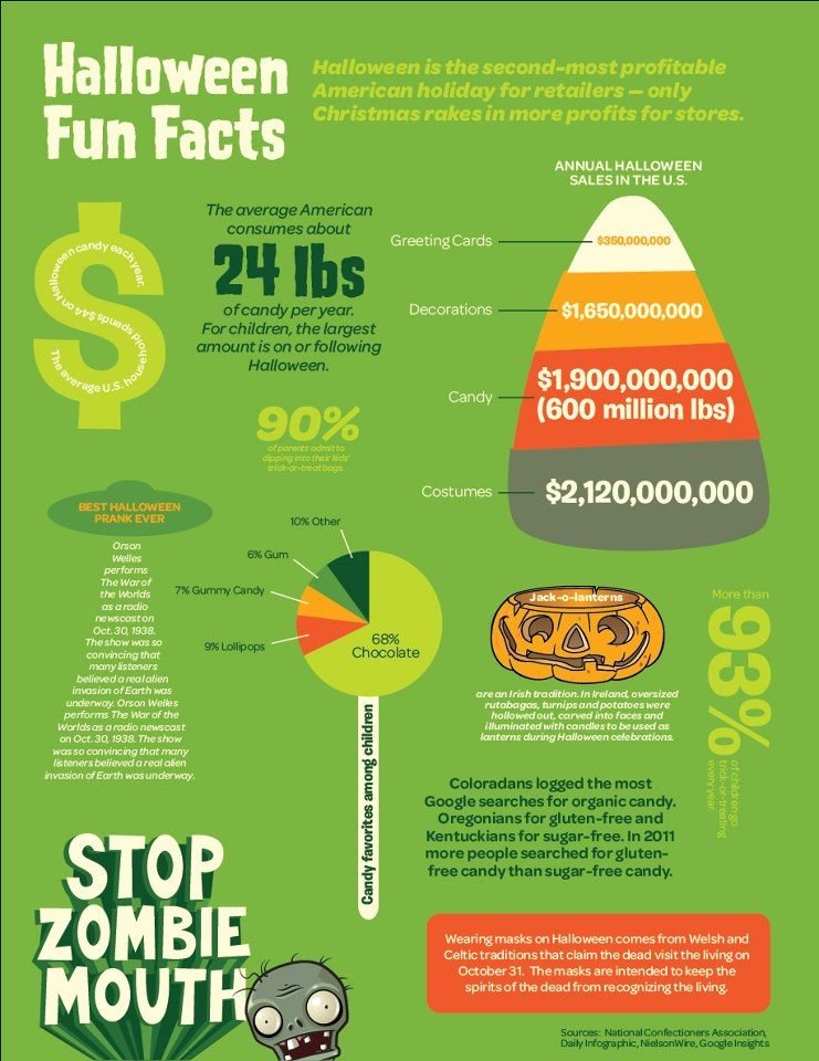 Halloween Fun Facts American Dental Association Stop Zombie Mouth Ada 2014