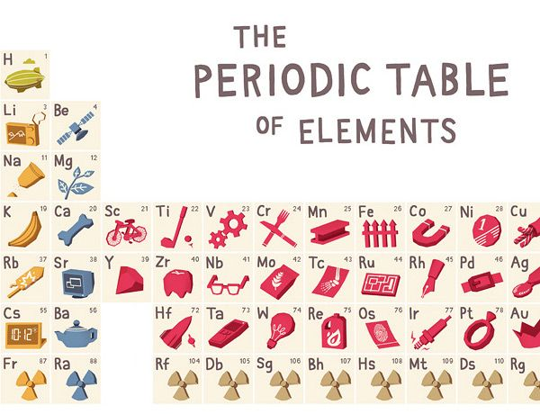 the periodic table of the elements infographic google search - Periodic Table Of Elements For 5th Grade