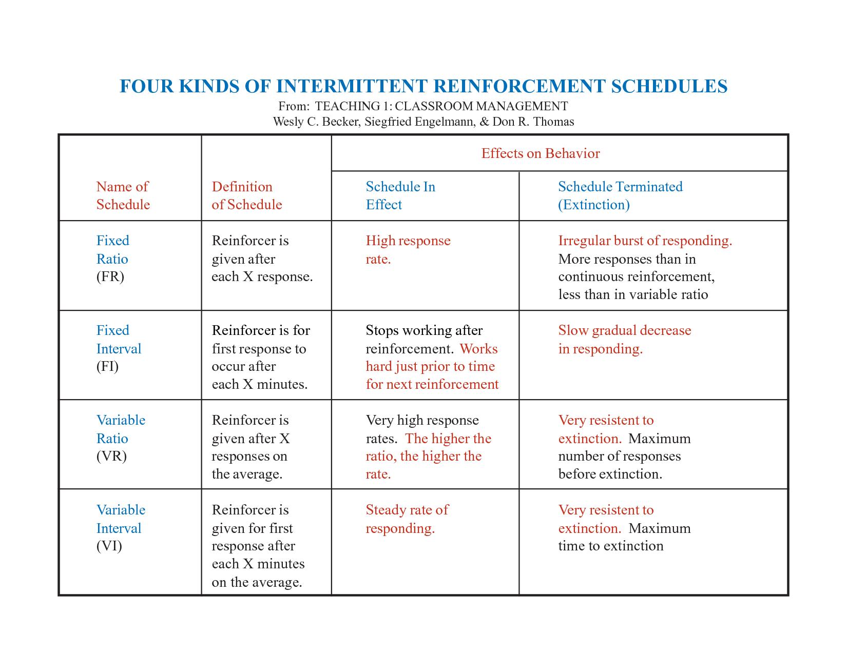 Printables Schedules Of Reinforcement Worksheet collection of schedules reinforcement worksheet bloggakuten