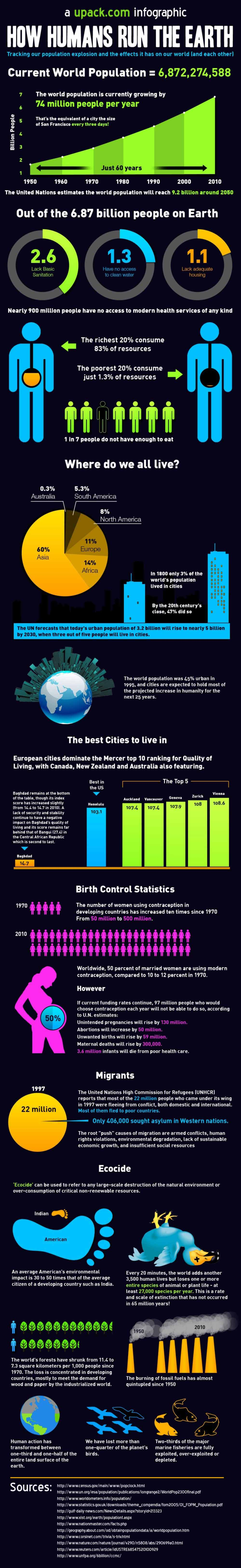 best ideas about global population growth world 17 best ideas about global population growth world population by year human geography and world population statistics
