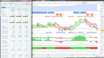 Prorealtime and advanced chart codes for backtests, indicators and