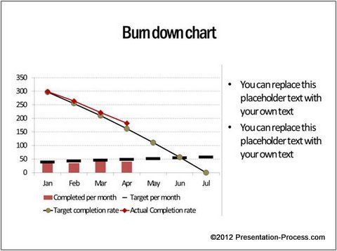 Burn down chart created by Presentation Process that shows the - ms project burndown chart