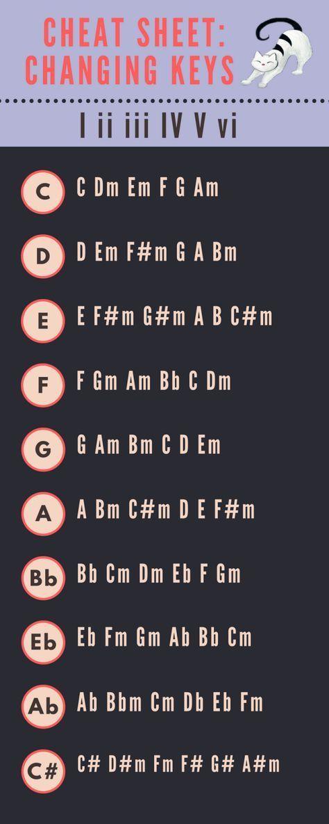 Transposing Keys Cheat Sheet Guitarlessonsmusictheory Guitar