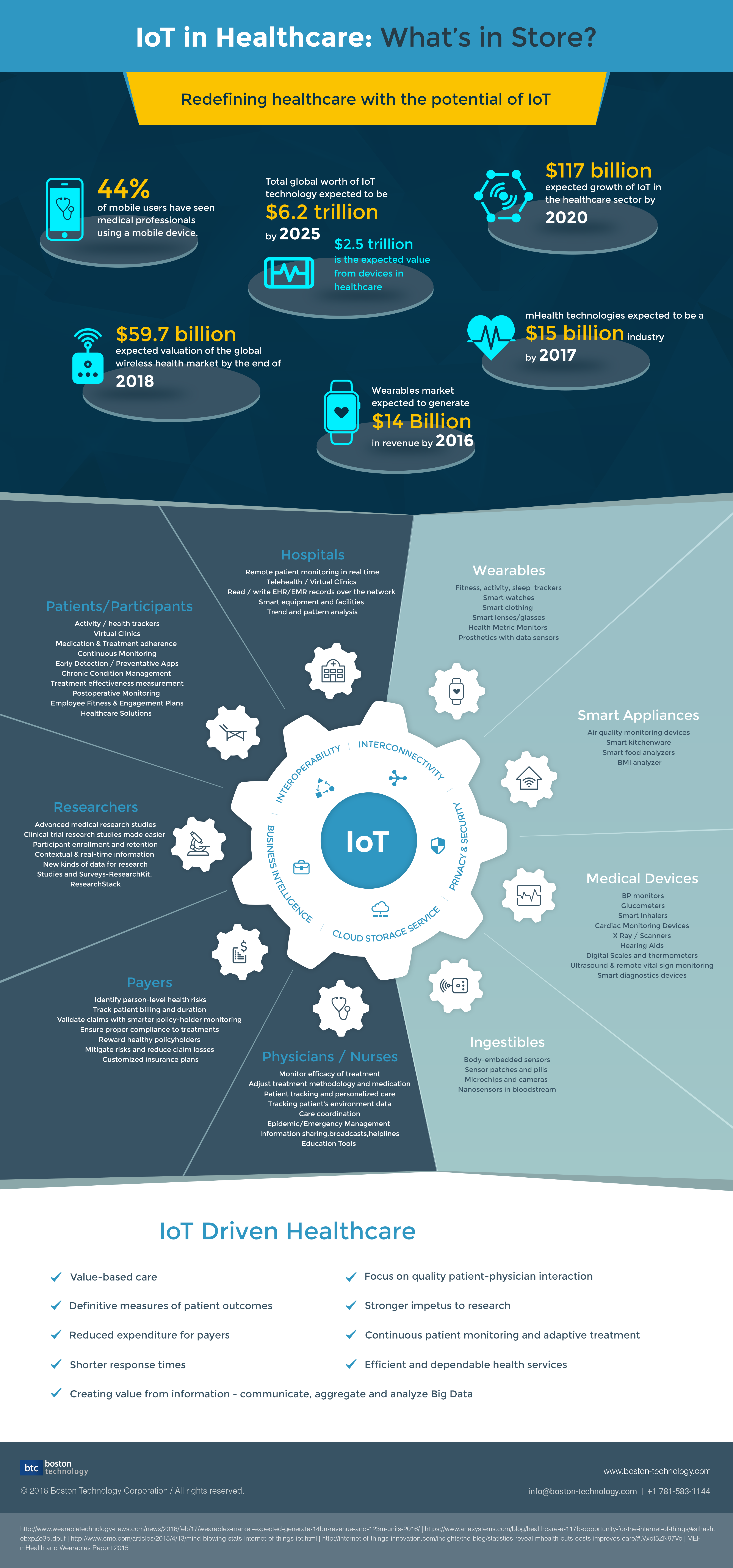 IoT in Healthcare Trends | New Visions Healthcare Blog