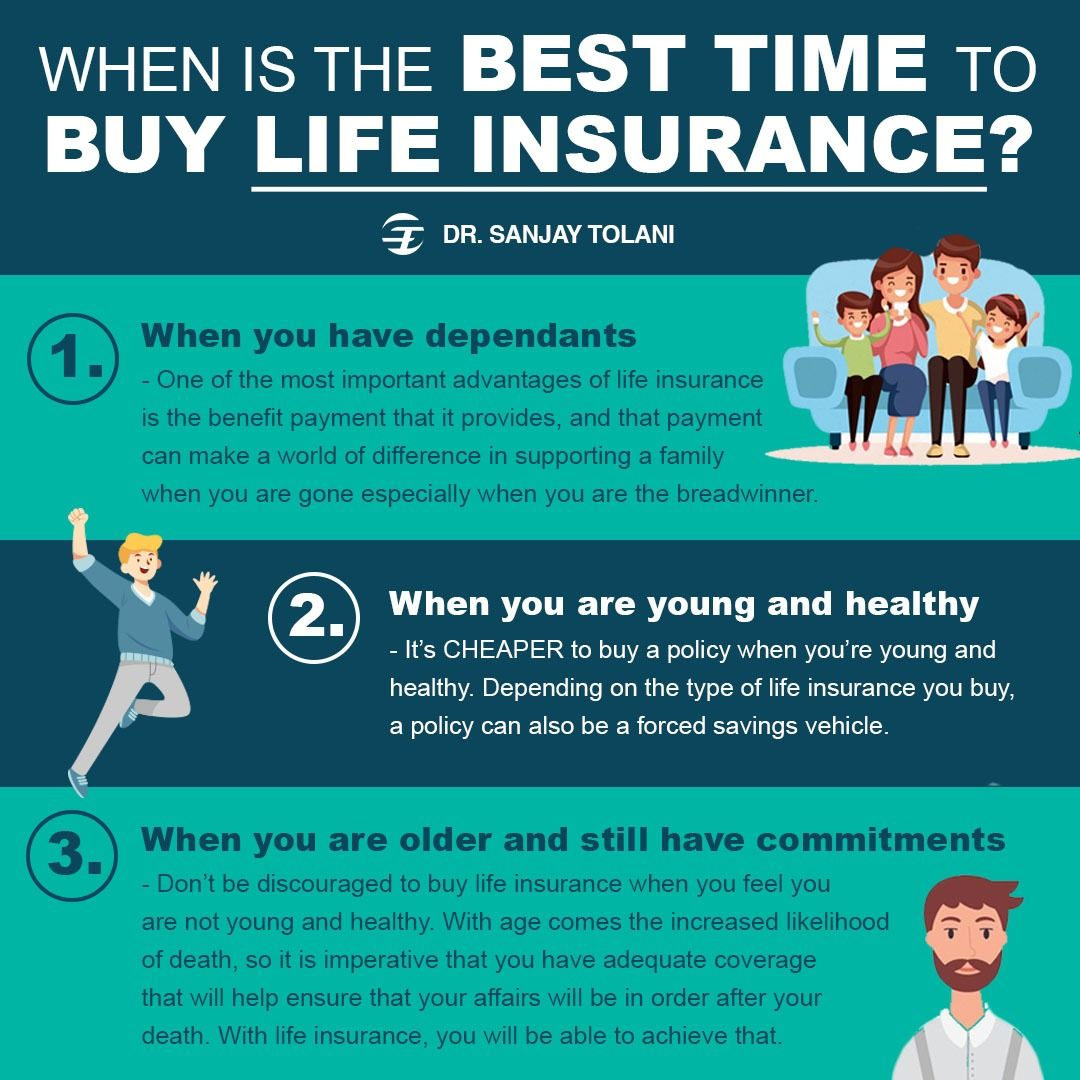 When Is The Best Time To Buy Life Insurance Insurance Investments Insurance Life Insurance