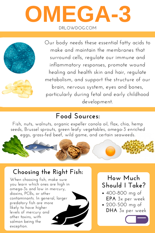 Everything You Need To Know About The Omega 3 Fatty Acids Fish Oil Benefits Health Supplements Health And Nutrition