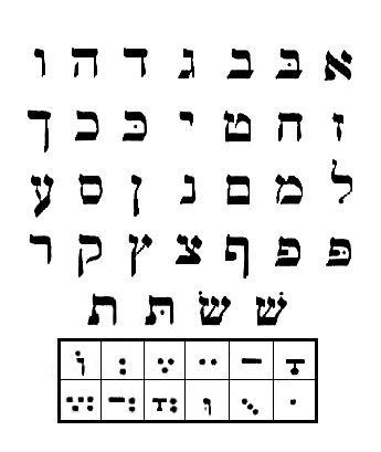 Patach Kriya (Hebrew Reading) Packet | Homework center, Language ...