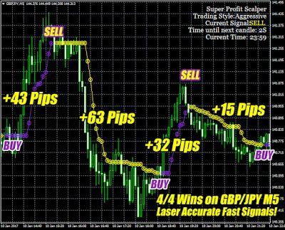Best forex trading platform europe