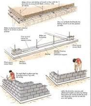 Image result for laying breeze block walls | Concrete ...