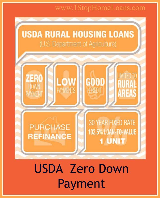 Usda Loans Usda Is A Mortgage Loan That Is Insured By The Us