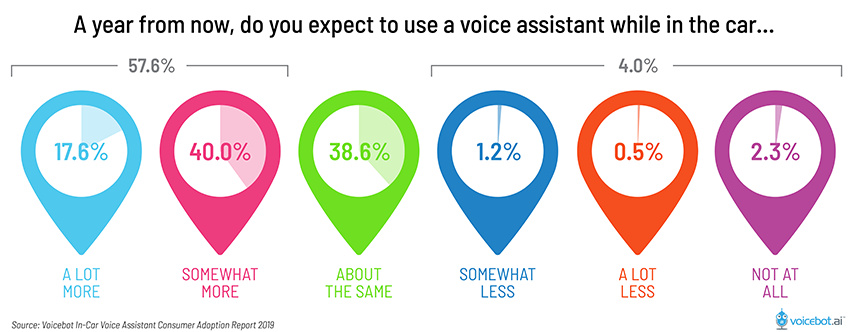Google Home & Assistant Stats | Voicebot | VoiceTech in 2019