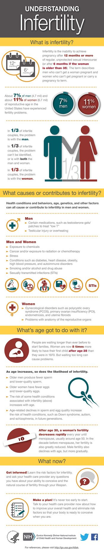 Pin On Good To Know Infographics From The Nih And Beyond-7512