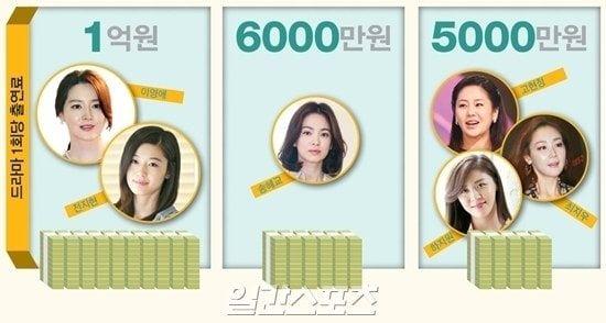 [일간스포츠 김진석]  최근 김태희가 누워만 있고도 회당 4000만원을 받는다고 알려져 화제를 모았다.  지상파와 종편, 케이블채널까지 하루가 멀다하고 제작되는 드라마와 캐스팅 되는 배우들. 어떤 배우가 어떤 드라마에 출연하냐도 궁금하지만 그들이 얼마