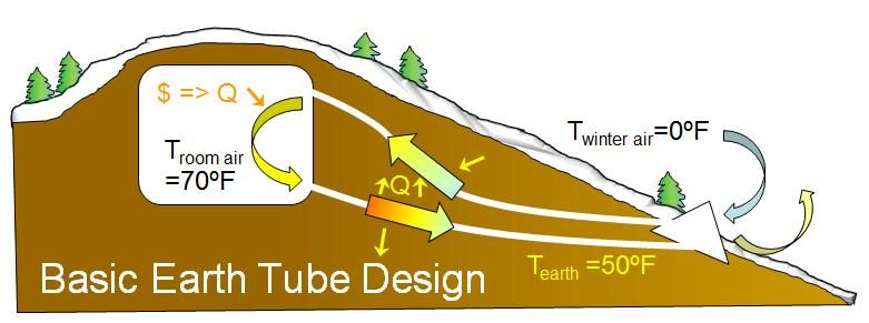 Earth Tube Natural Heating And Cooling Process Earth Sheltered