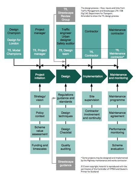 Rethinking The Street Space Toolkits And Street Design Manuals Organizational Chart Design Urban Design Diagram Urban Design Architecture