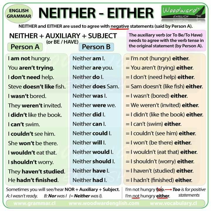 Neither Either | English grammar Learn english grammar ...