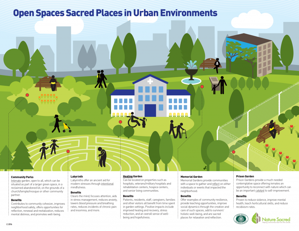 Sacred Places In Urban Environments Infographic Urban