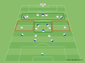 fussball formationen