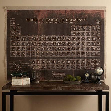 Periodic Table Wall Hanging Trending Decor Steampunk House Wall Hanging