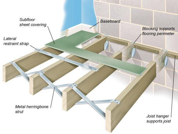 All About Joist And Concrete Floor Structures Attic Flooring Floor Installation Flooring