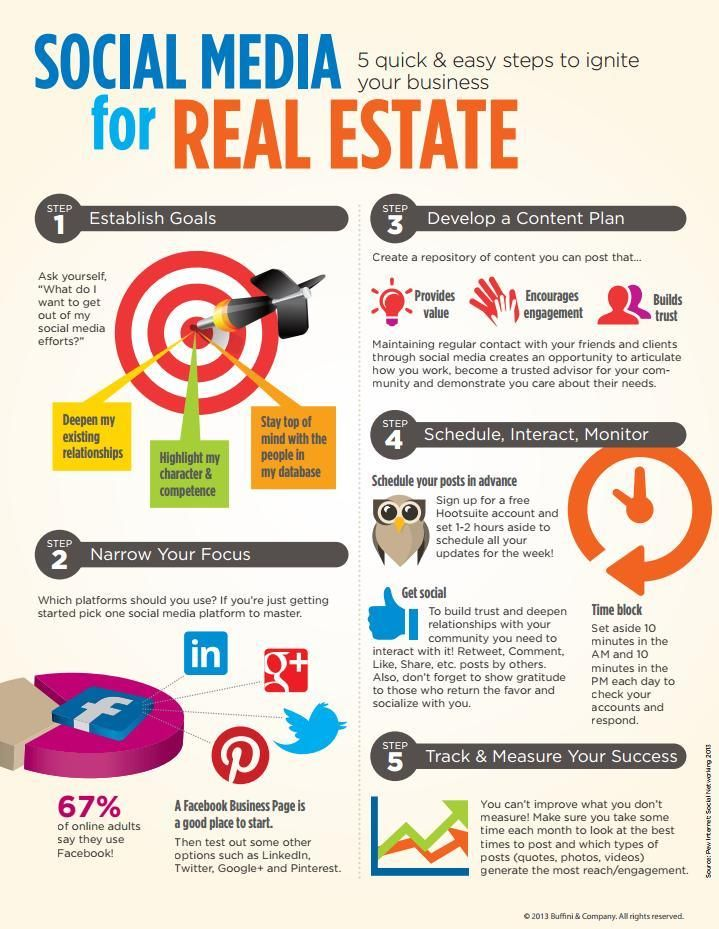 Infographic Social Media For Real Estate Real Estate Training Real Estate Infographic Real Estate Tips