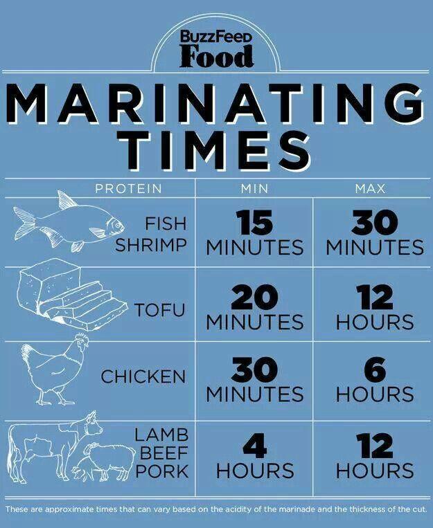 Tempi di marinatura