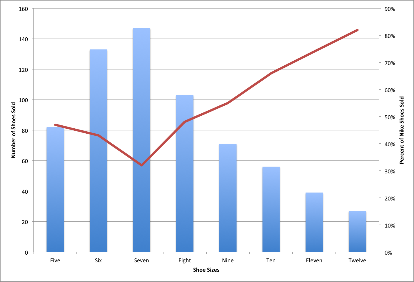 How To Add A Secondary Axis To An Excel Chart Chart Excel Secondary